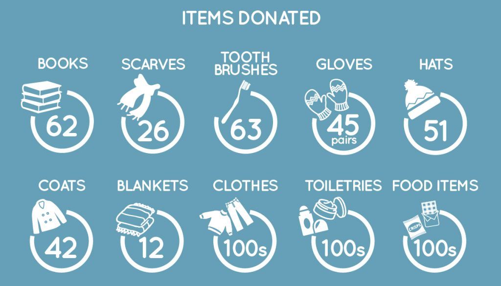 Homeless Items Infographic